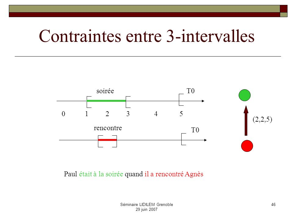 Contraintes entre 3-intervalles