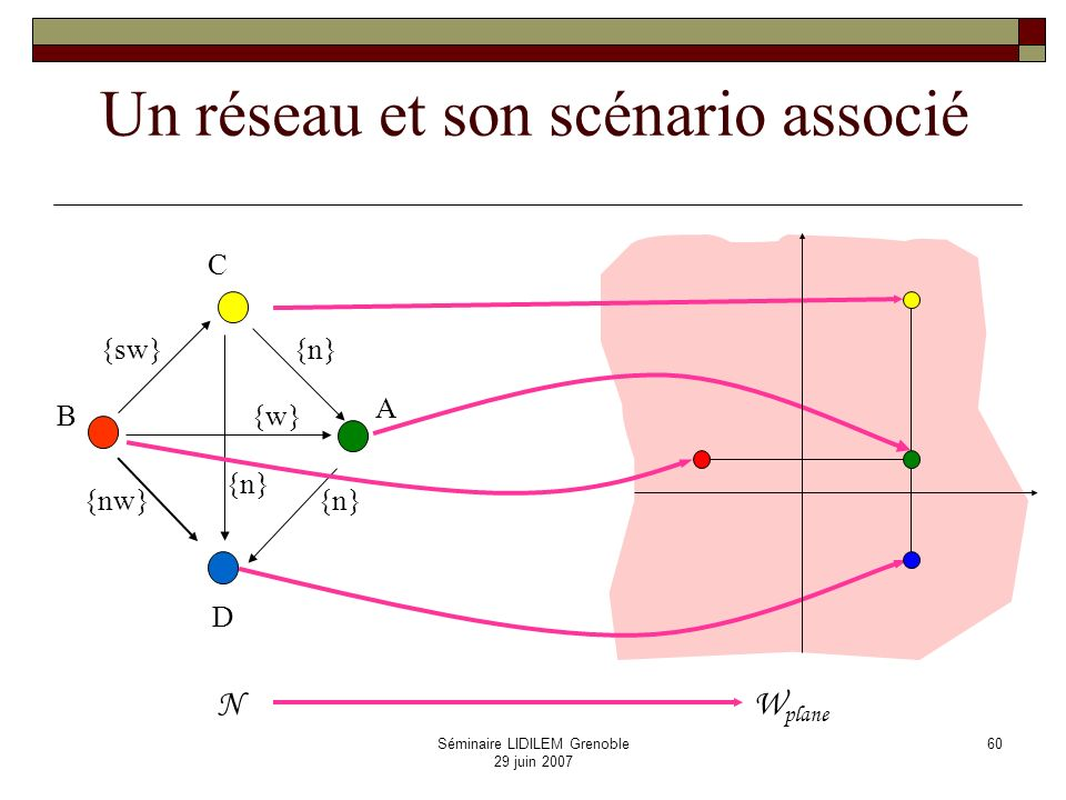 Un réseau et son scénario associé