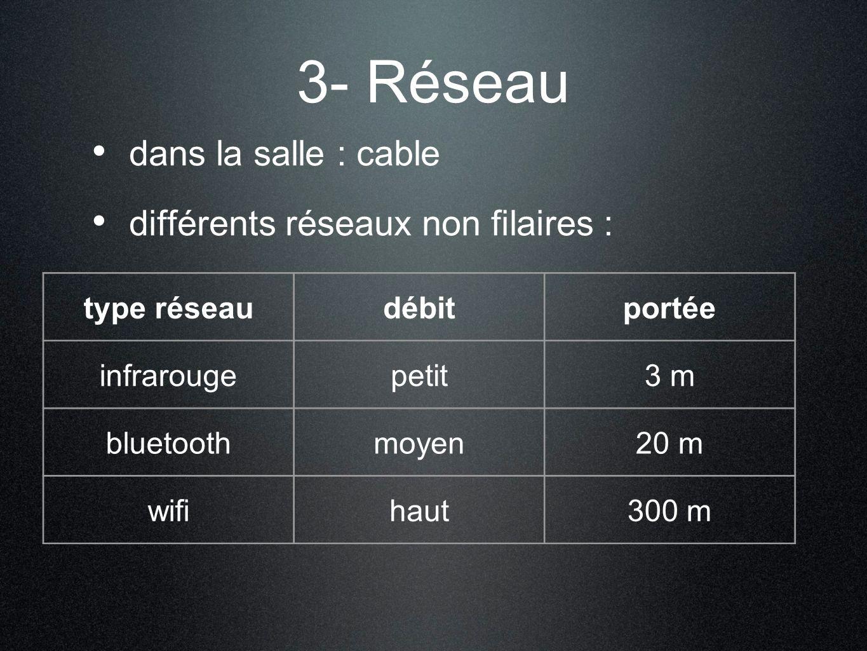 3- Réseau dans la salle : cable différents réseaux non filaires :