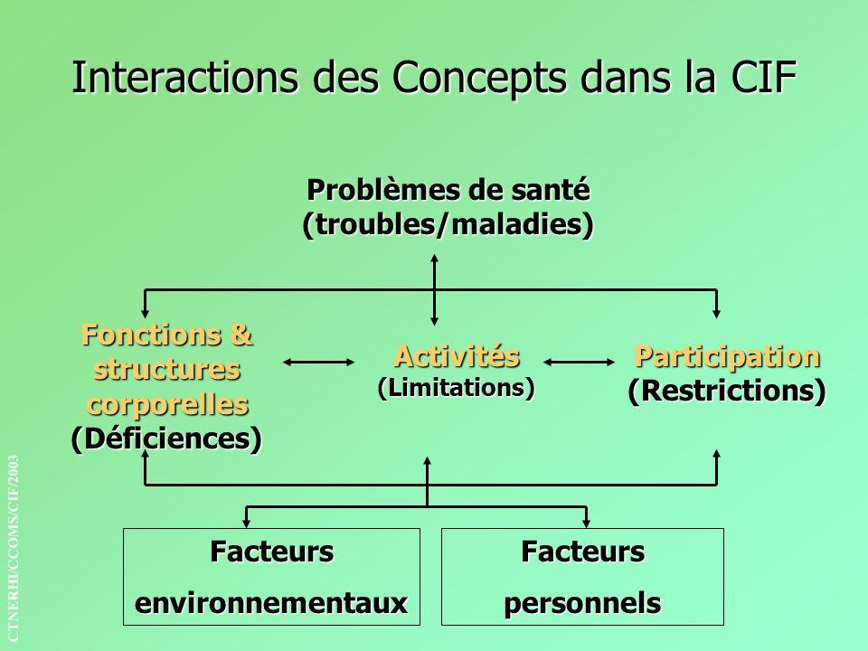 Interactions des Concepts dans la CIF