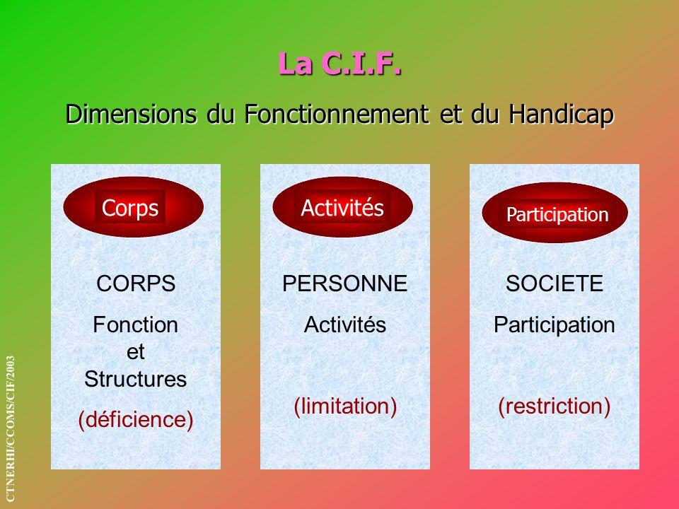La C.I.F. Dimensions du Fonctionnement et du Handicap Corps Activités