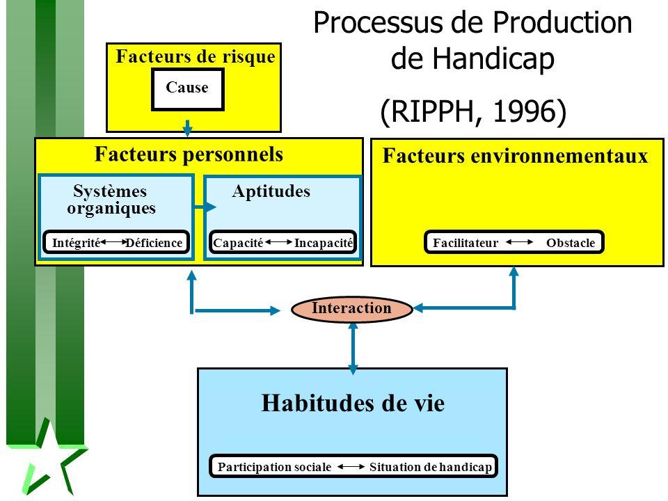 Processus de Production de Handicap (RIPPH, 1996)