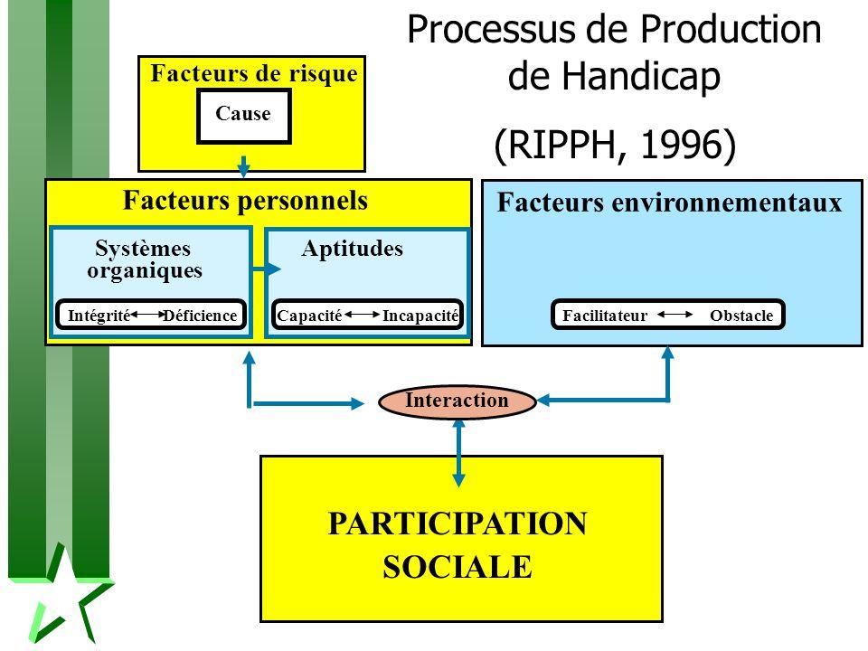 Facteurs environnementaux Facilitateur Obstacle PARTICIPATION SOCIALE