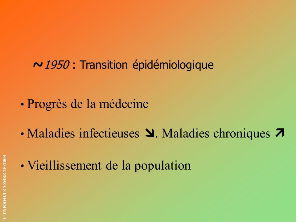 ~1950 : Transition épidémiologique