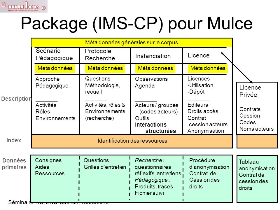 Package (IMS-CP) pour Mulce