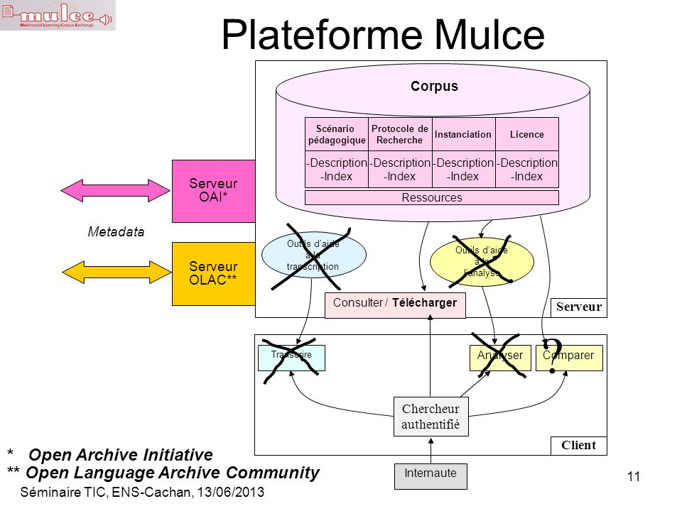 Plateforme Mulce * Open Archive Initiative