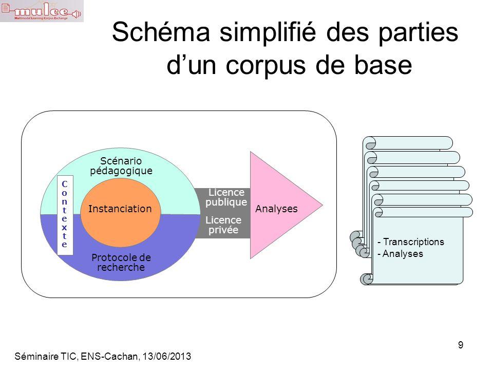 Schéma simplifié des parties d'un corpus de base