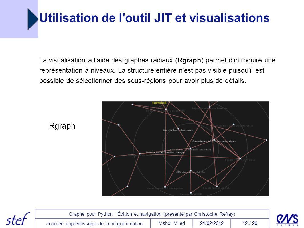 Utilisation de l outil JIT et visualisations