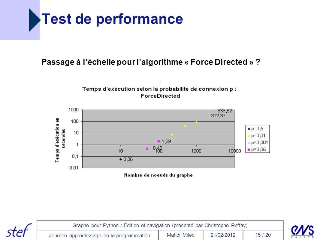 Passage à l'échelle pour l'algorithme « Force Directed »