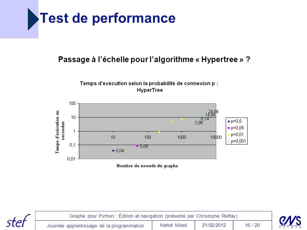 Passage à l'échelle pour l'algorithme « Hypertree »