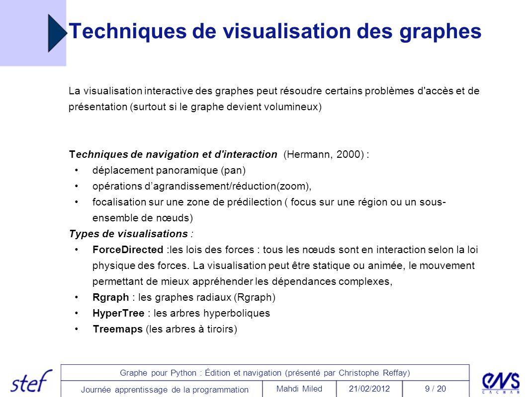 Techniques de visualisation des graphes