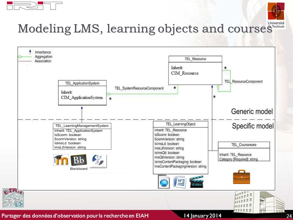 Modeling LMS, learning objects and courses