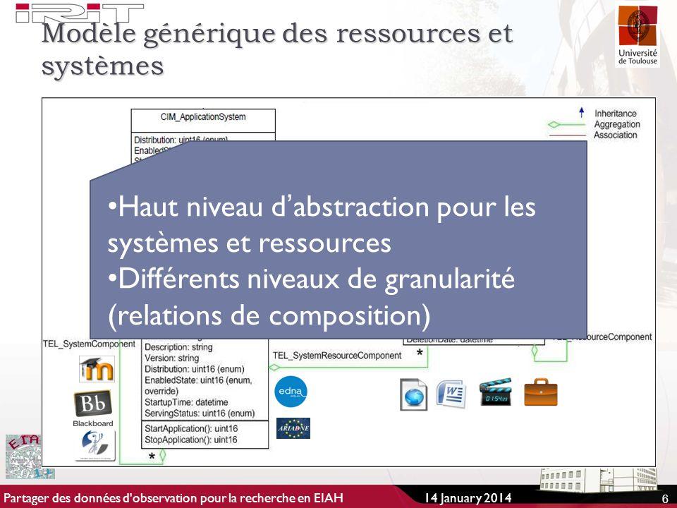Modèle générique des ressources et systèmes