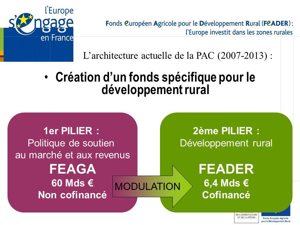Création d'un fonds spécifique pour le développement rural