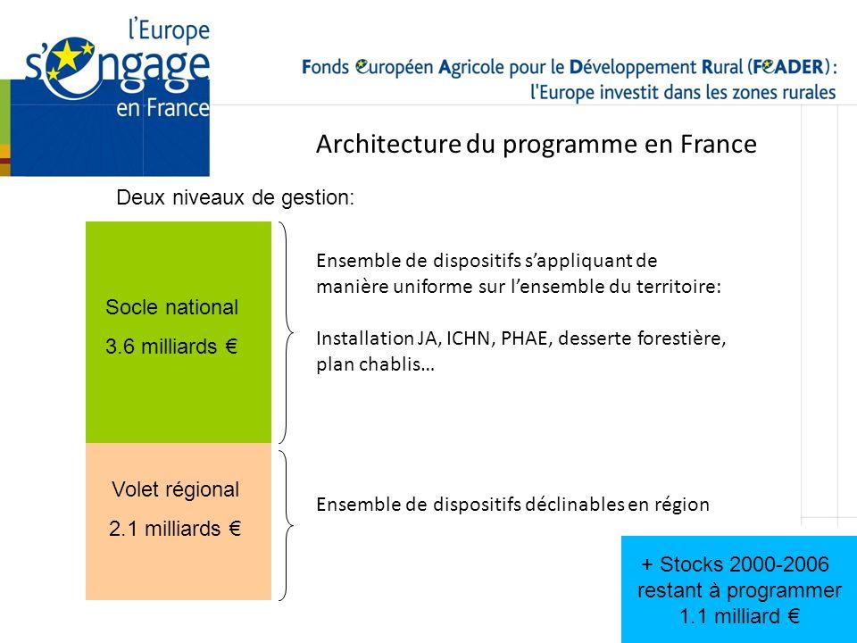 Architecture du programme en France
