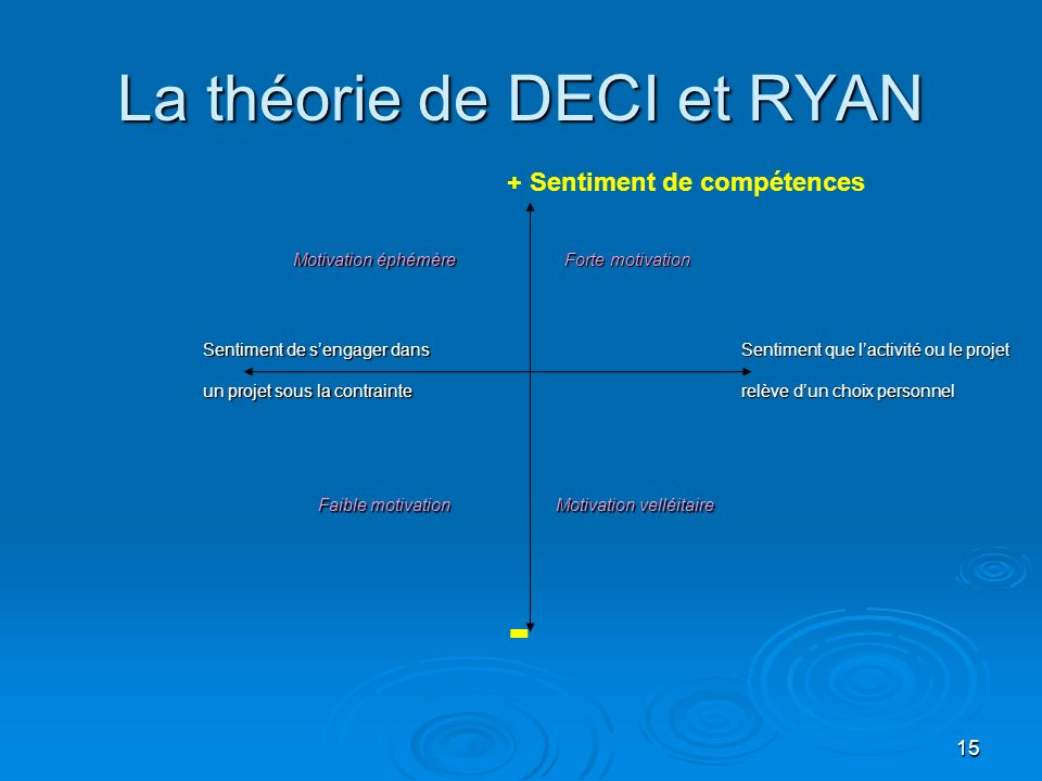 La théorie de DECI et RYAN