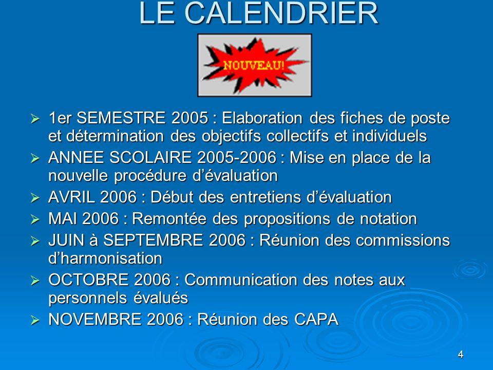 LE CALENDRIER 1er SEMESTRE 2005 : Elaboration des fiches de poste et détermination des objectifs collectifs et individuels.