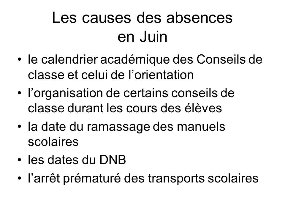 Les causes des absences en Juin