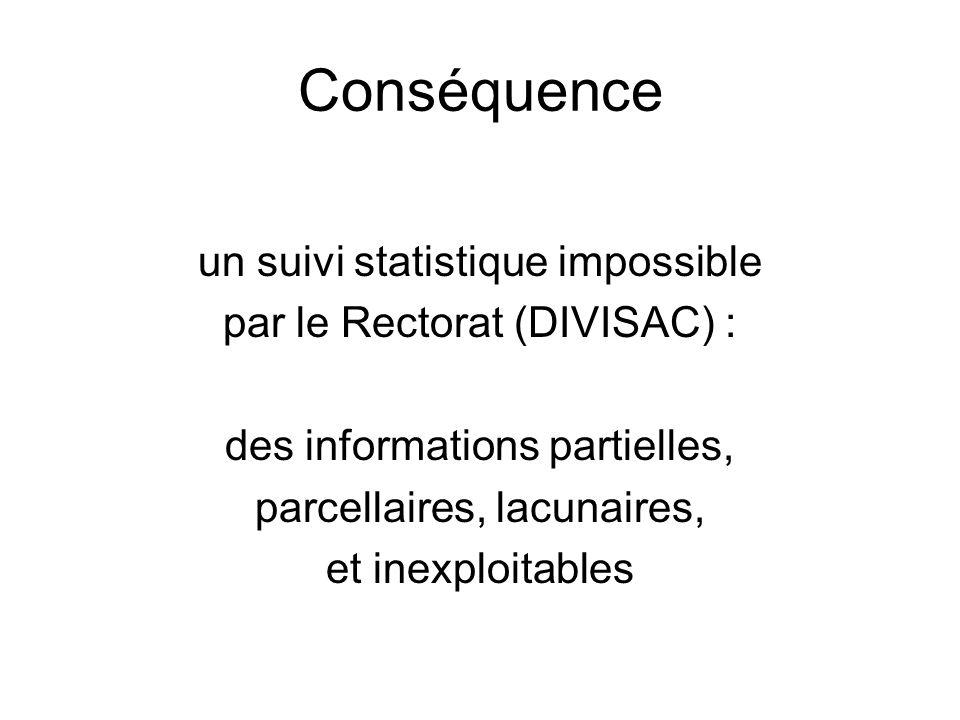 Conséquence un suivi statistique impossible