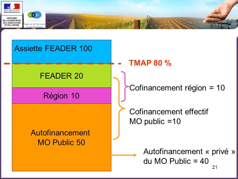 Assiette FEADER 100 TMAP 80 % FEADER 20. Cofinancement région = 10. Région 10. Autofinancement.