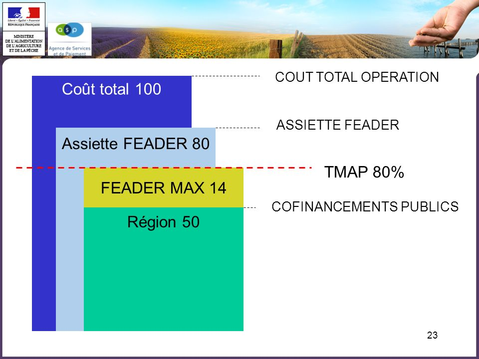 Coût total 100 Assiette FEADER 80 TMAP 80% FEADER MAX 14 Région 50