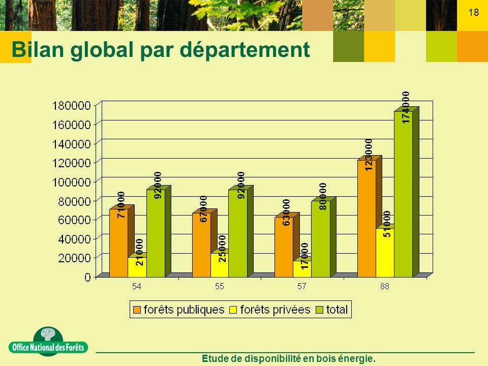 Bilan global par département