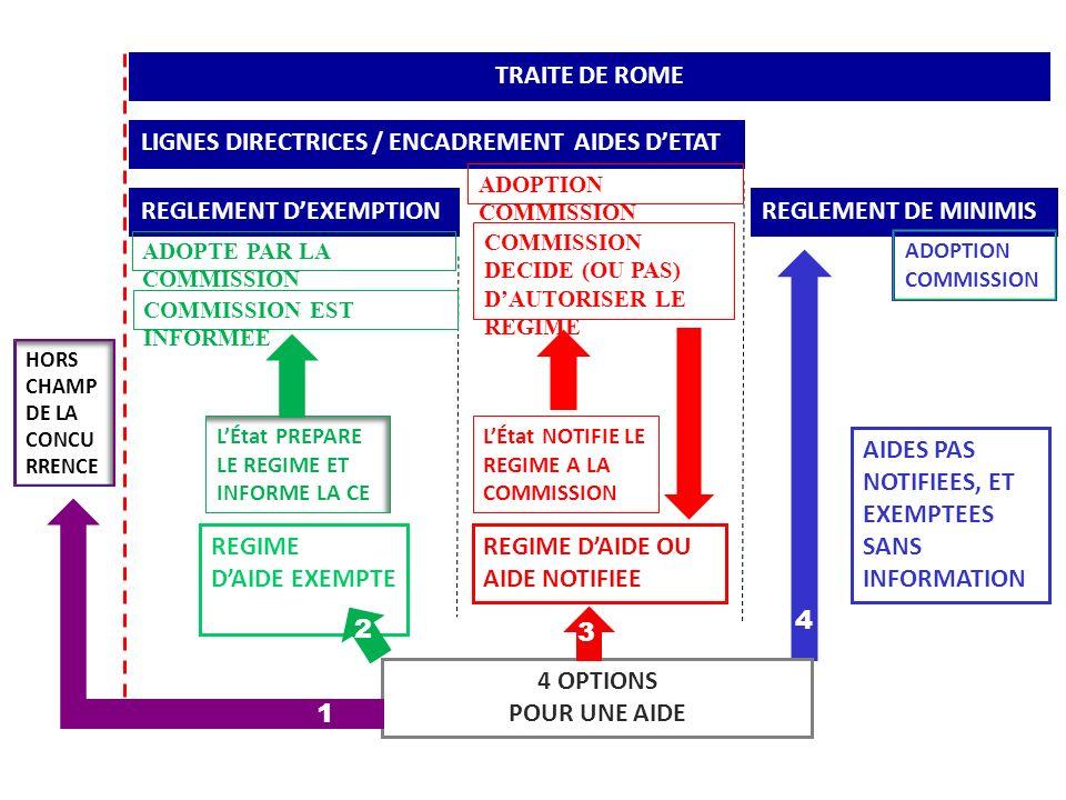 TRAITE DE ROME 4 OPTIONS POUR UNE AIDE