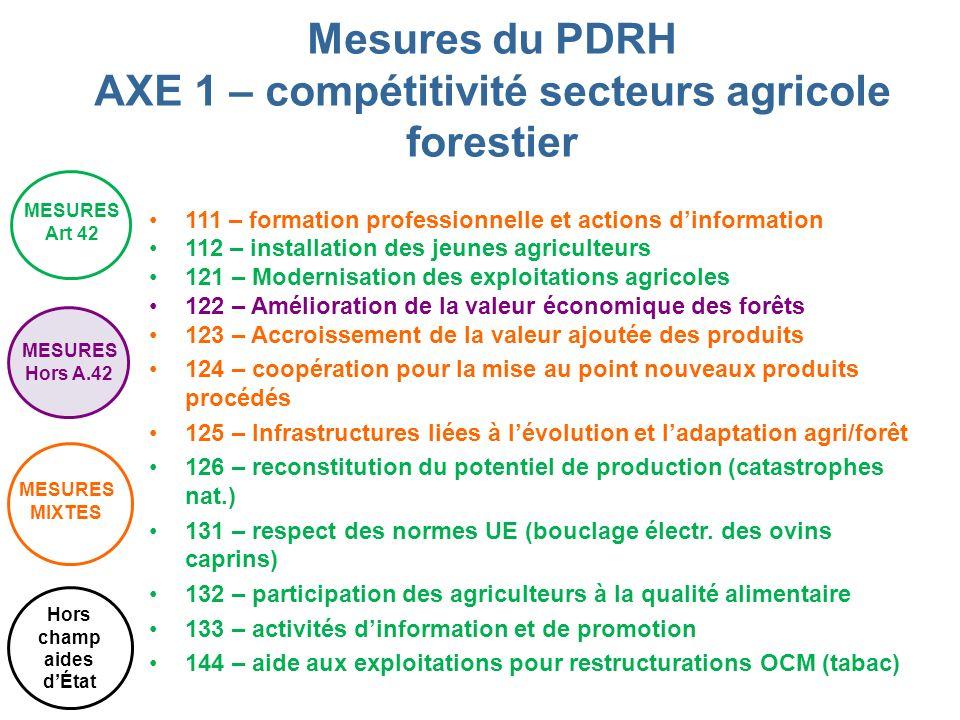 Mesures du PDRH AXE 1 – compétitivité secteurs agricole forestier