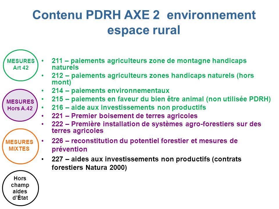 Contenu PDRH AXE 2 environnement espace rural Hors champ aides d'État