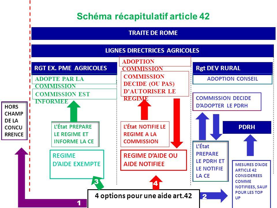 Schéma récapitulatif article 42