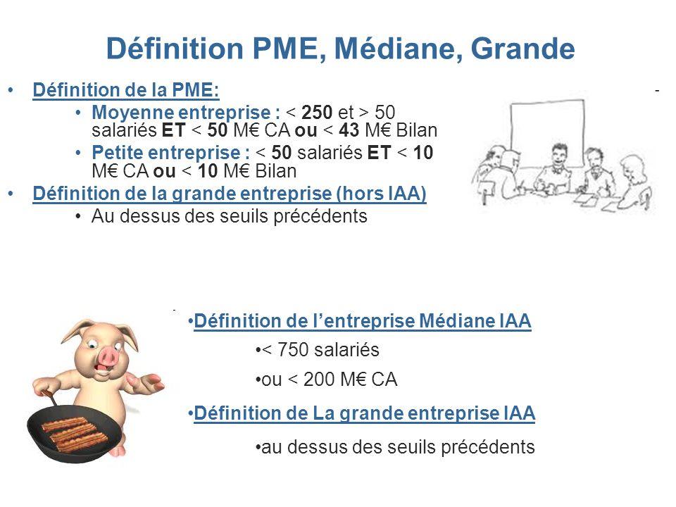 Définition PME, Médiane, Grande