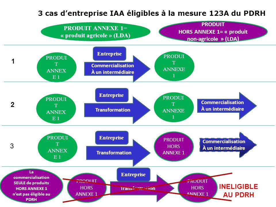 3 cas d'entreprise IAA éligibles à la mesure 123A du PDRH
