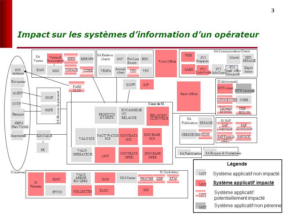 Impact sur les systèmes d'information d'un opérateur