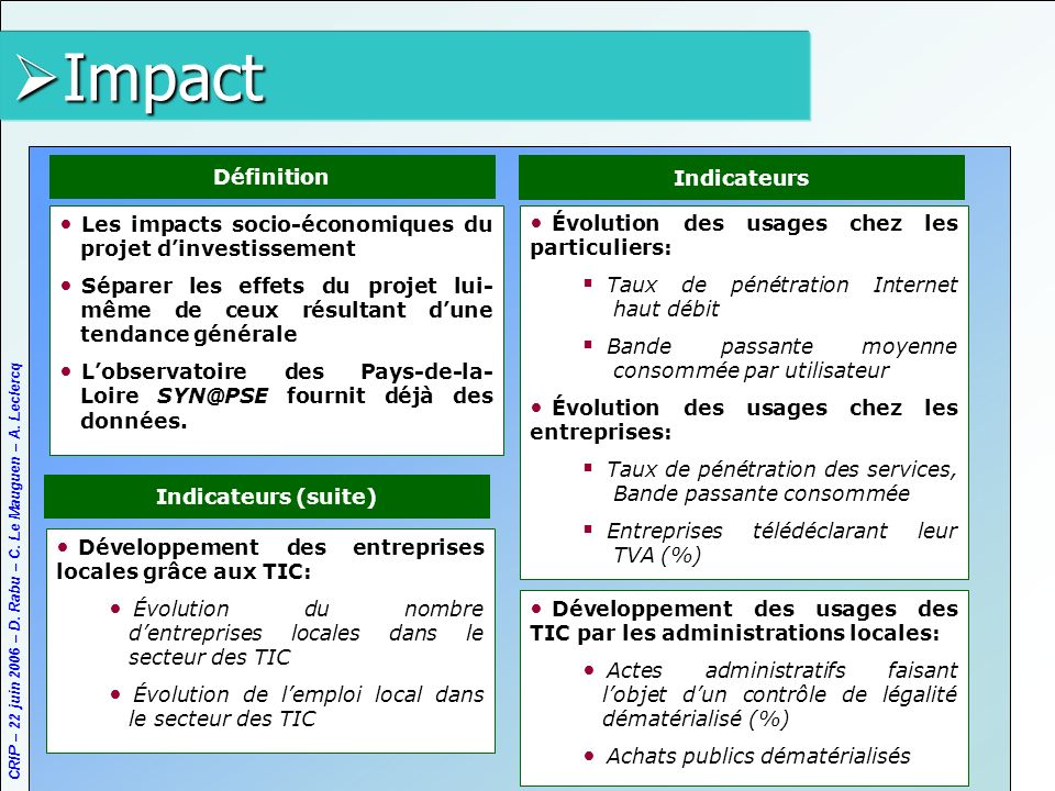 Impact Définition Indicateurs