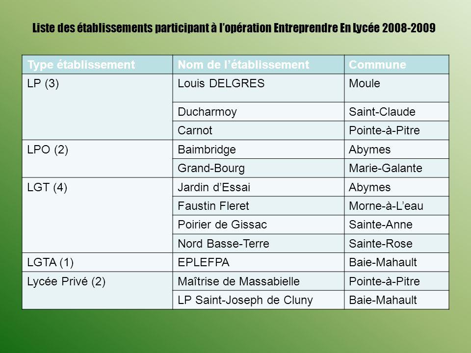 Liste des établissements participant à l'opération Entreprendre En Lycée 2008-2009