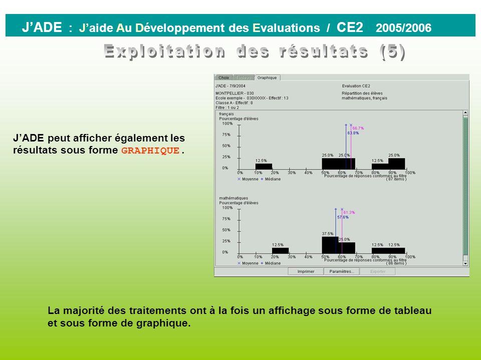 Exploitation des résultats (5)
