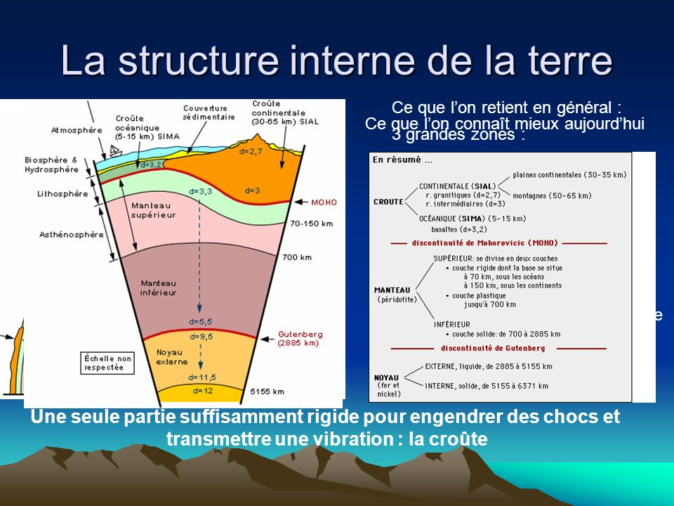 La structure interne de la terre