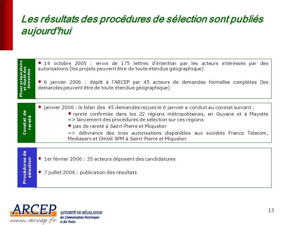 Les résultats des procédures de sélection sont publiés aujourd hui