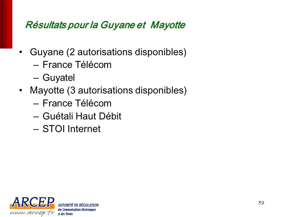 Résultats pour la Guyane et Mayotte
