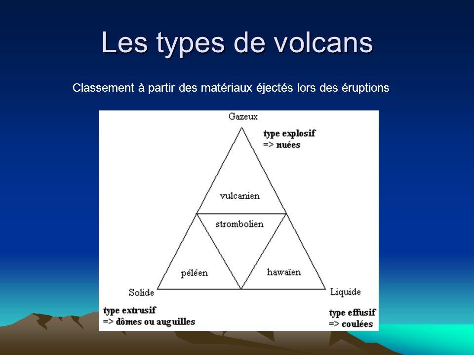 Les types de volcans Classement à partir des matériaux éjectés lors des éruptions