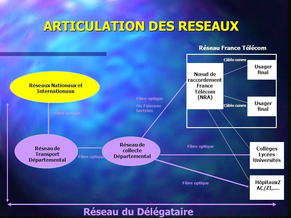 ARTICULATION DES RESEAUX