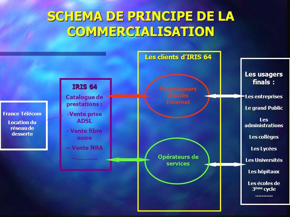 SCHEMA DE PRINCIPE DE LA COMMERCIALISATION