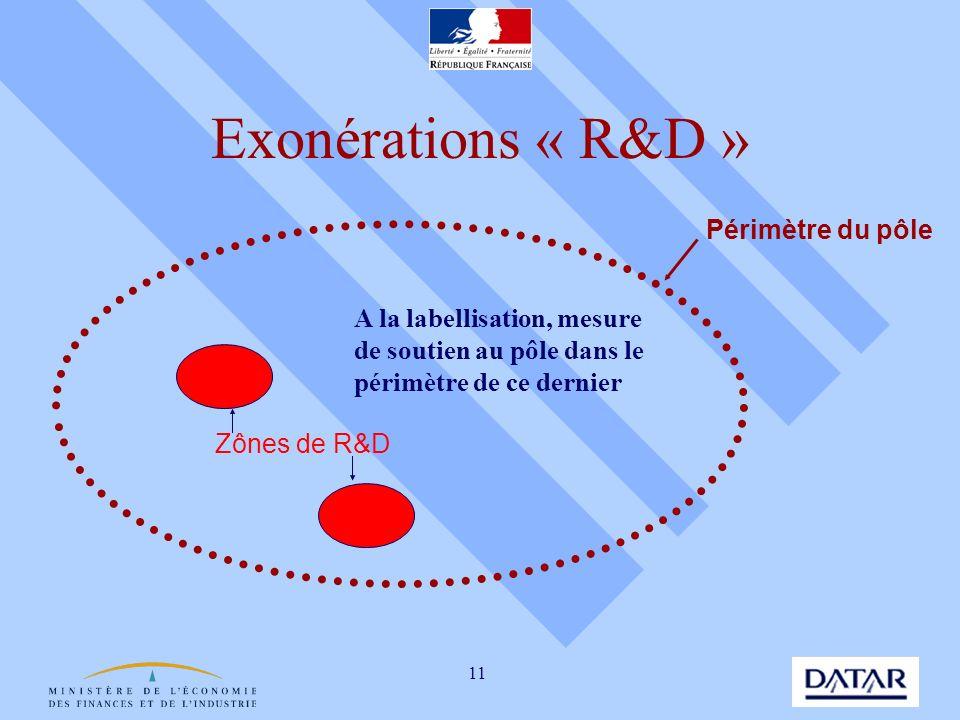 Exonérations « R&D » Périmètre du pôle