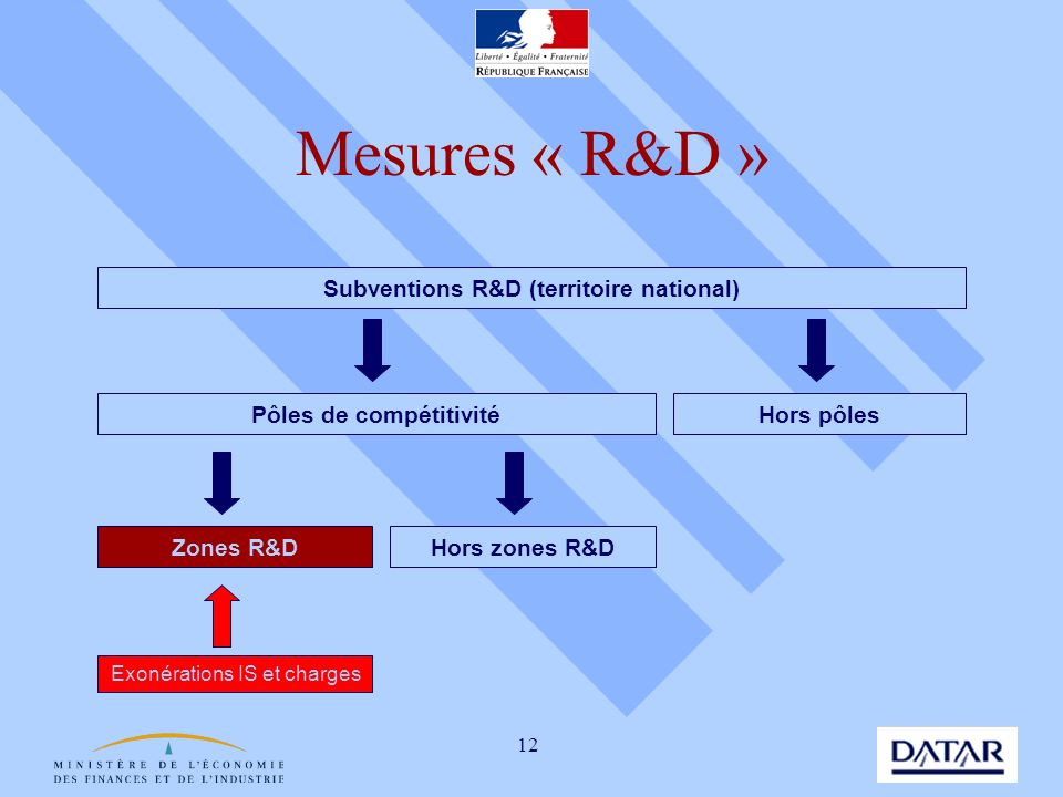 Mesures « R&D » Subventions R&D (territoire national)