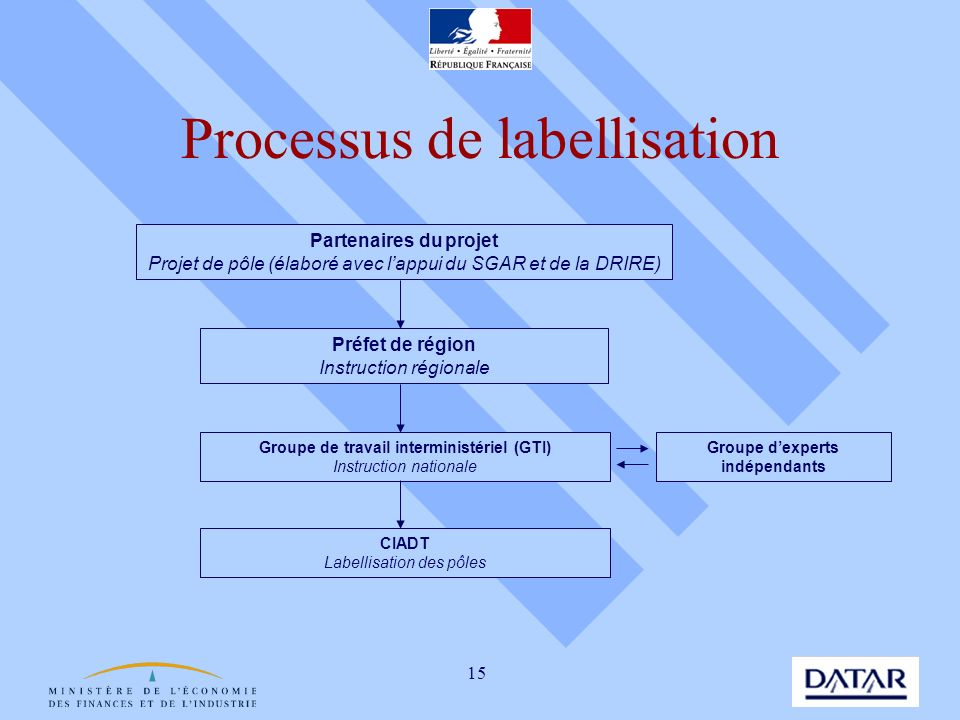 Processus de labellisation