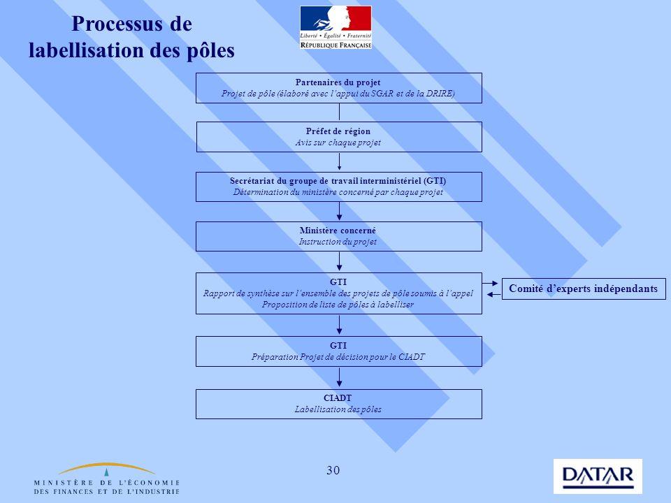 Processus de labellisation des pôles