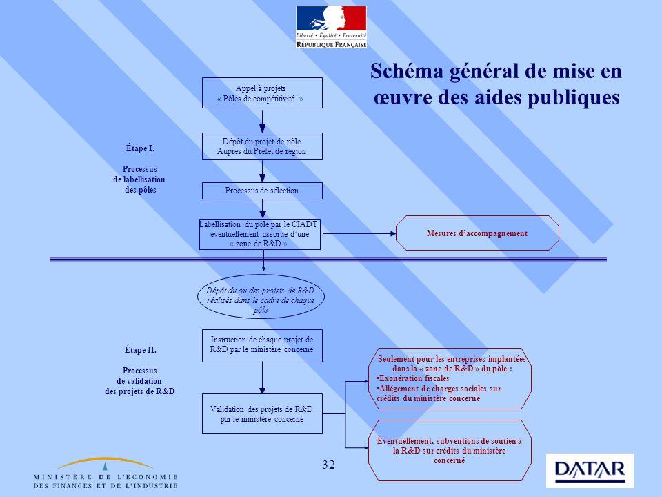 Schéma général de mise en œuvre des aides publiques