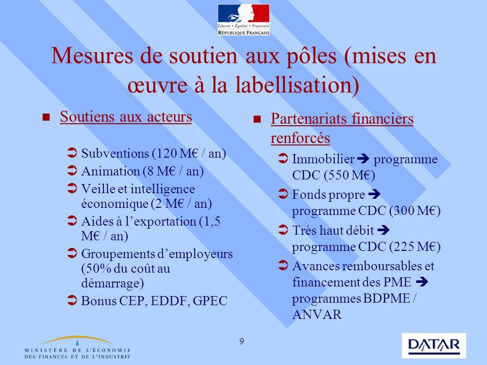 Mesures de soutien aux pôles (mises en œuvre à la labellisation)