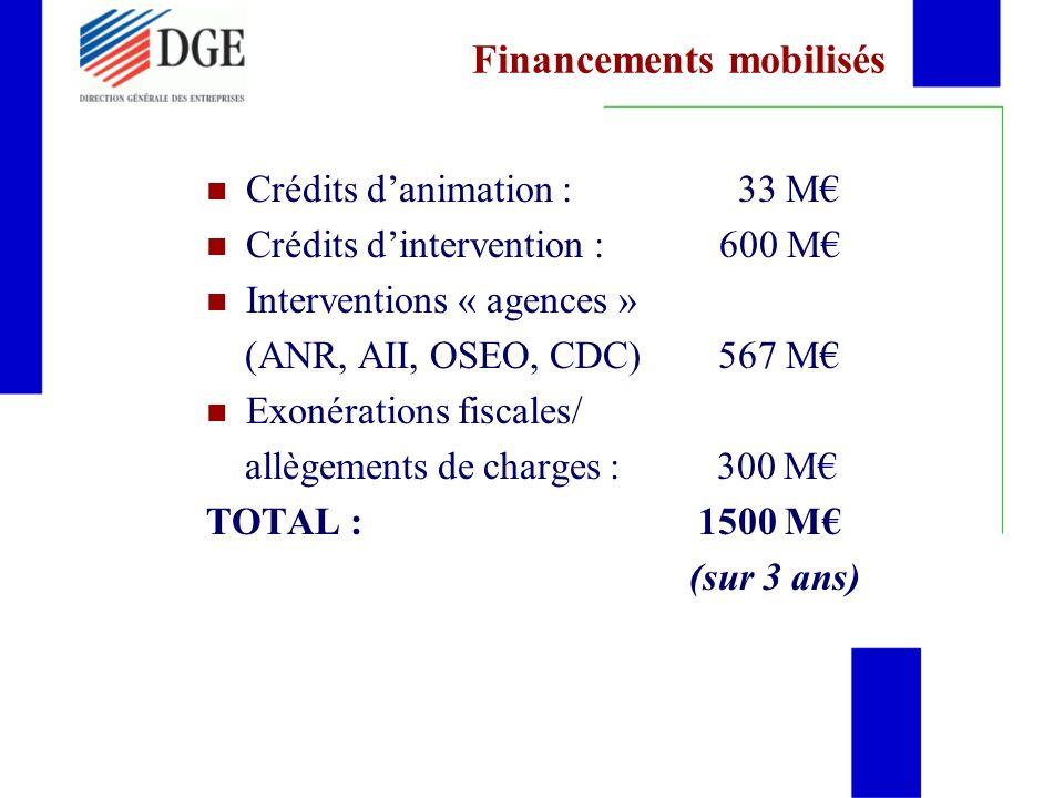 Financements mobilisés