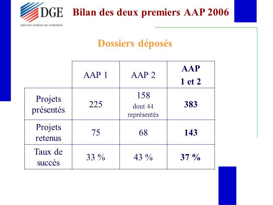 Bilan des deux premiers AAP 2006